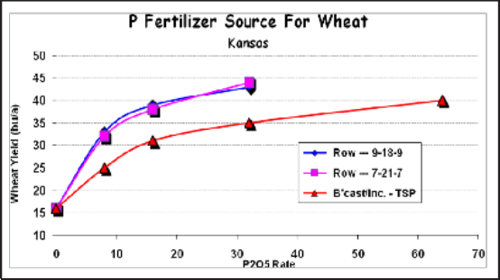 P application method and wheat yield (Kansas average of three years, very low P soil test index)